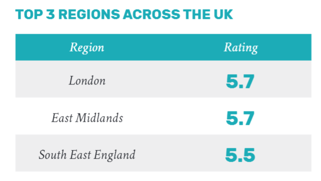 top 3 regions for women entrepreneurs