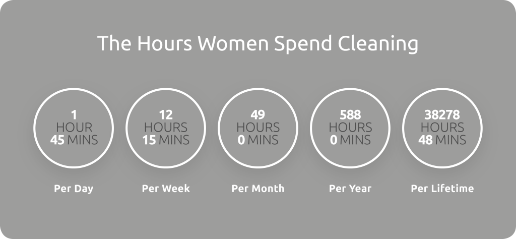 hours women spend cleaning (793617e8-a9b2-45ed-83fc-db337931f627)