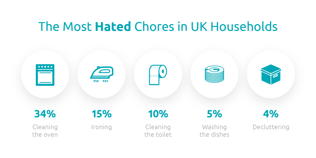 most hated chores