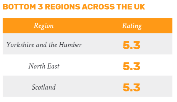 bottom 3 regions for women entrepreneurs