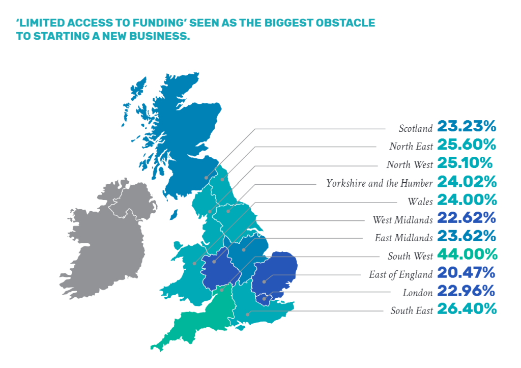 access to funding obstacle starting business