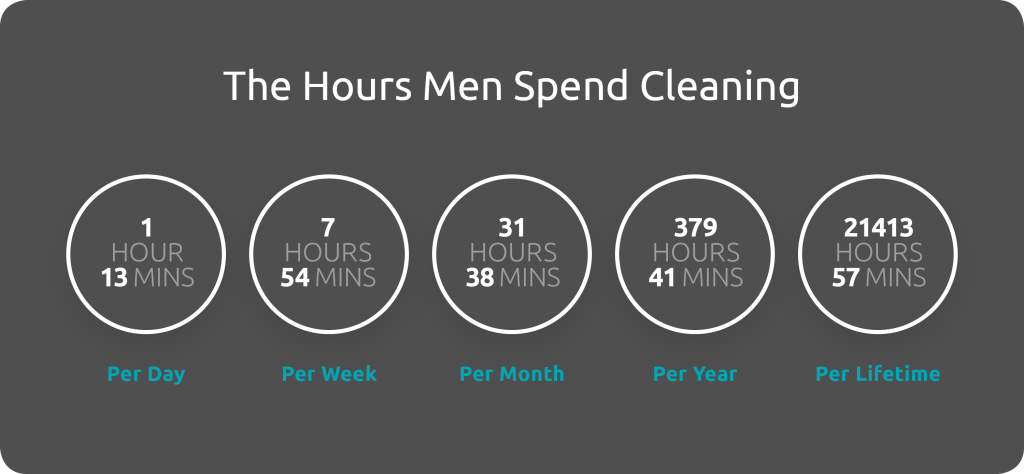 hours men spend cleaning (07b93401-7d3b-4665-bd19-c5fd4f9f1f52)