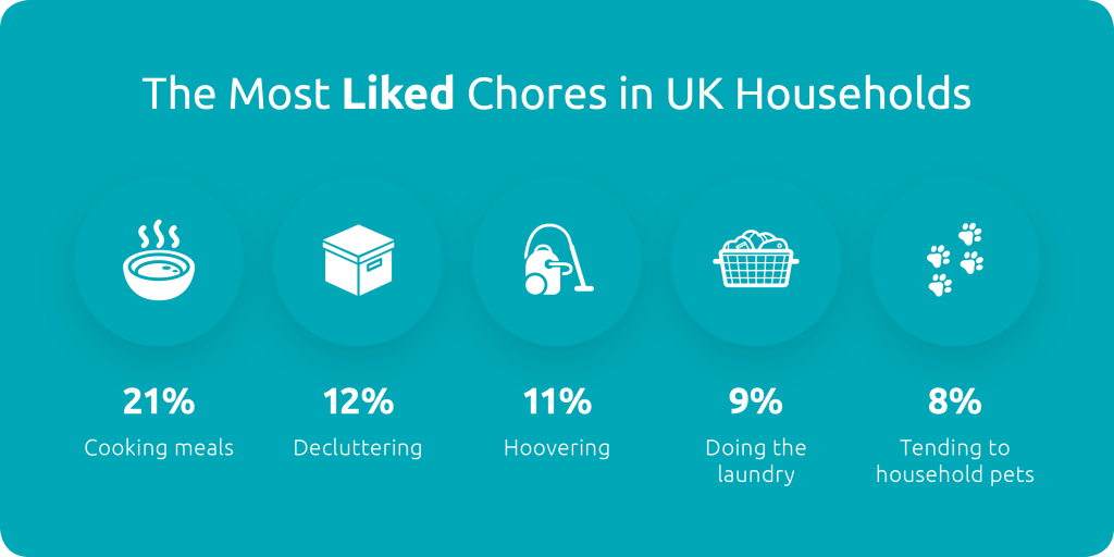 most liked chores